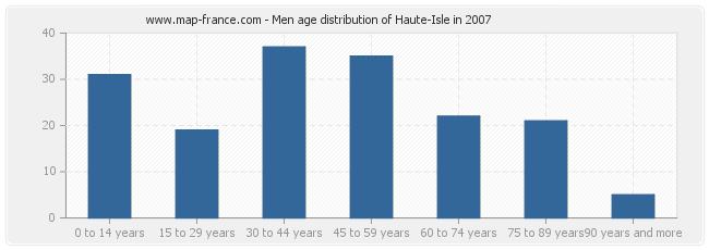 Men age distribution of Haute-Isle in 2007
