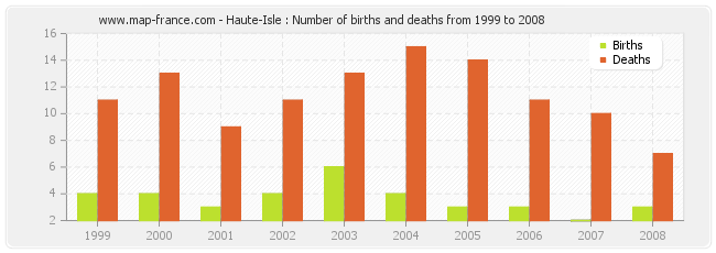 Haute-Isle : Number of births and deaths from 1999 to 2008