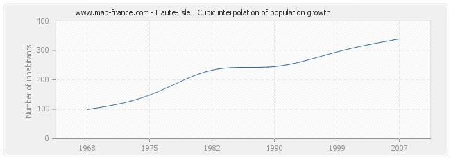 Haute-Isle : Cubic interpolation of population growth