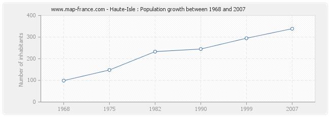 Population Haute-Isle