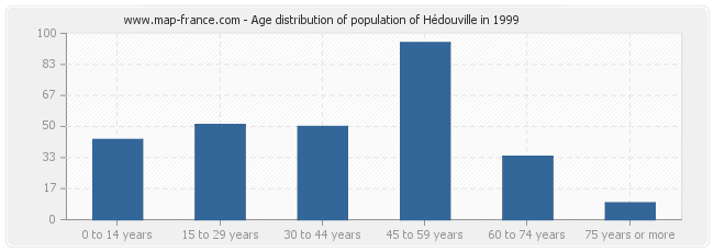 Age distribution of population of Hédouville in 1999