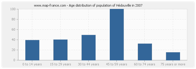 Age distribution of population of Hédouville in 2007
