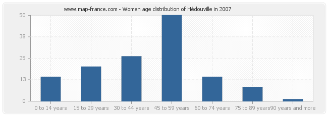 Women age distribution of Hédouville in 2007