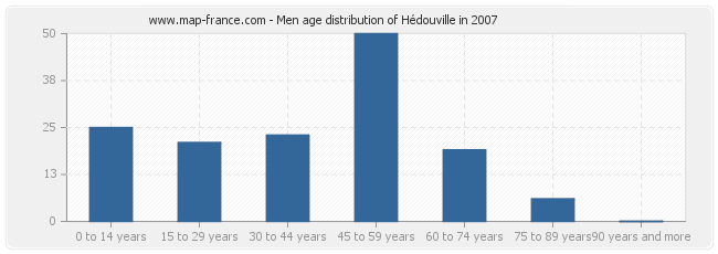 Men age distribution of Hédouville in 2007