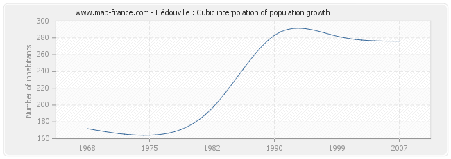 Hédouville : Cubic interpolation of population growth