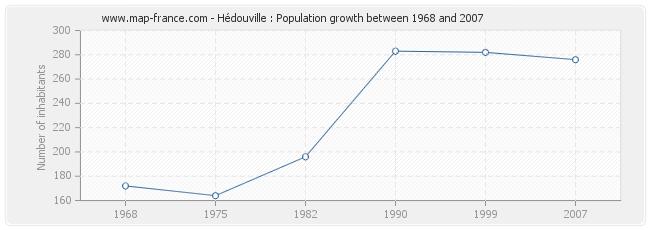 Population Hédouville