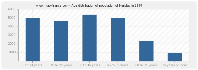 Age distribution of population of Herblay in 1999