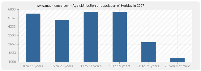 Age distribution of population of Herblay in 2007