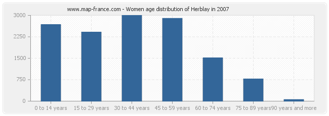 Women age distribution of Herblay in 2007