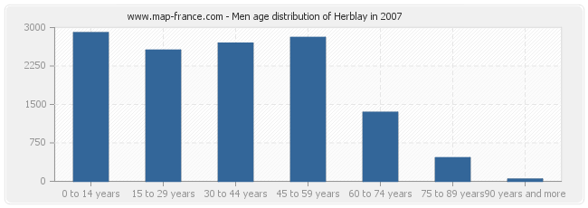 Men age distribution of Herblay in 2007