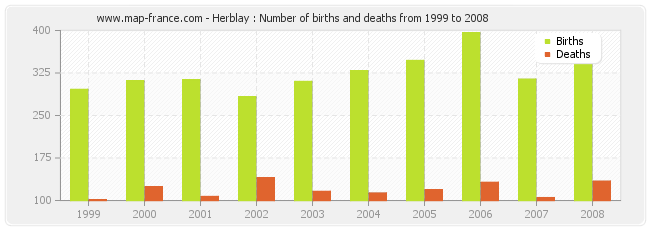Herblay : Number of births and deaths from 1999 to 2008