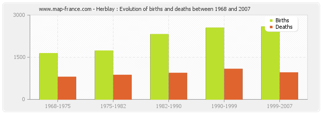 Herblay : Evolution of births and deaths between 1968 and 2007