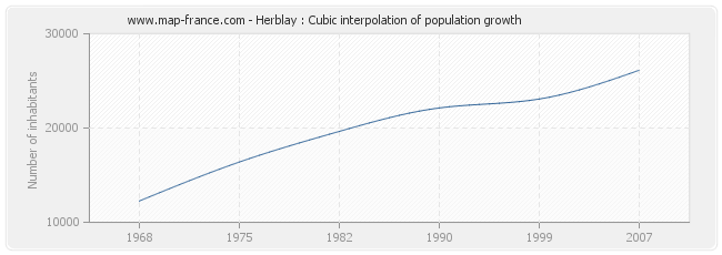 Herblay : Cubic interpolation of population growth