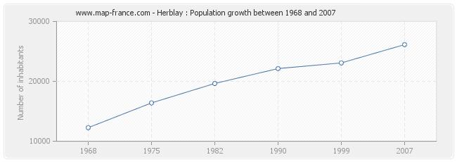 Population Herblay