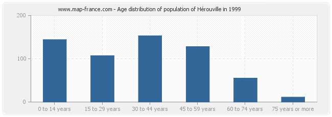 Age distribution of population of Hérouville in 1999