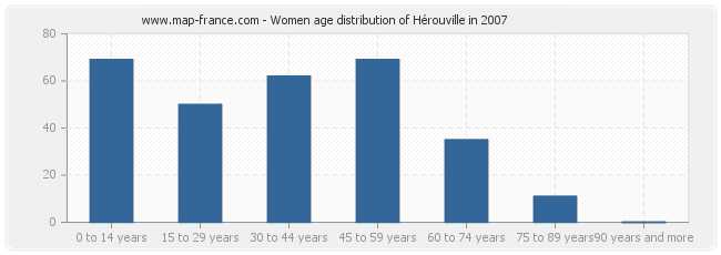 Women age distribution of Hérouville in 2007