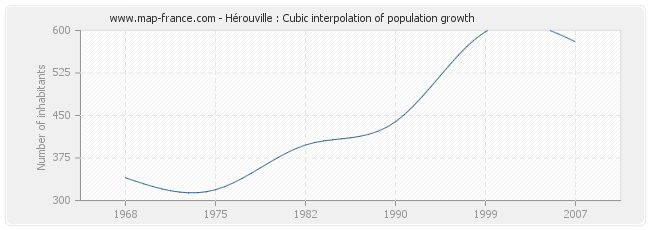 Hérouville : Cubic interpolation of population growth