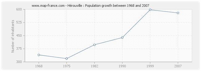 Population Hérouville