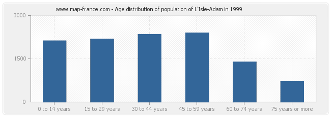 Age distribution of population of L'Isle-Adam in 1999
