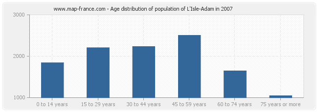 Age distribution of population of L'Isle-Adam in 2007