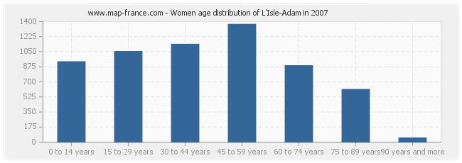 Women age distribution of L'Isle-Adam in 2007