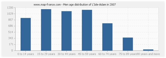 Men age distribution of L'Isle-Adam in 2007