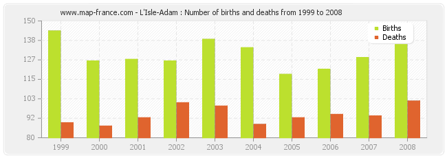L'Isle-Adam : Number of births and deaths from 1999 to 2008