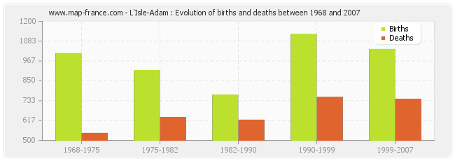 L'Isle-Adam : Evolution of births and deaths between 1968 and 2007