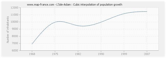 L'Isle-Adam : Cubic interpolation of population growth
