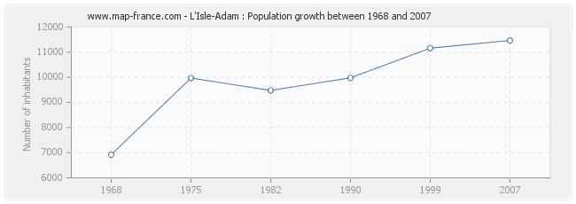 Population L'Isle-Adam