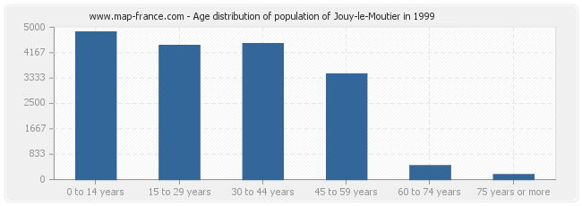 Age distribution of population of Jouy-le-Moutier in 1999