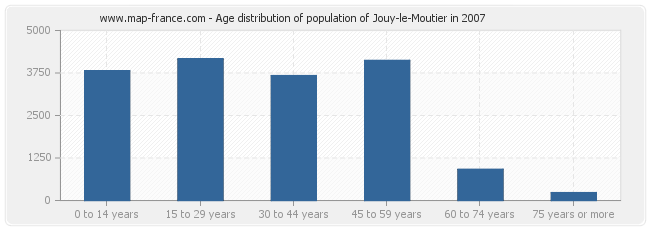 Age distribution of population of Jouy-le-Moutier in 2007