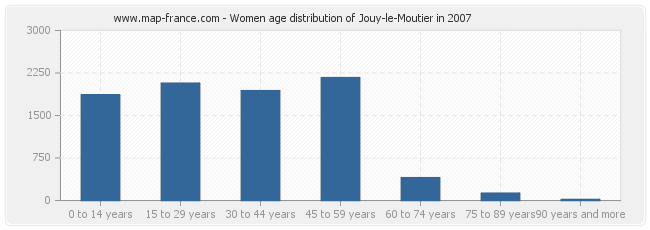 Women age distribution of Jouy-le-Moutier in 2007
