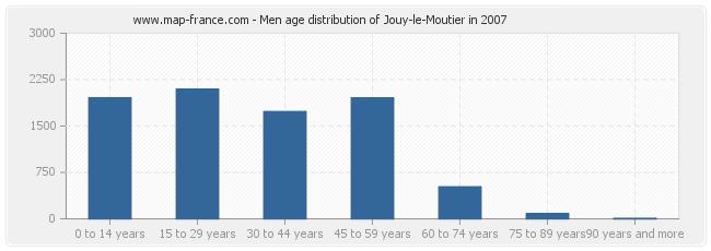 Men age distribution of Jouy-le-Moutier in 2007