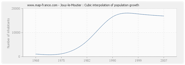 Jouy-le-Moutier : Cubic interpolation of population growth