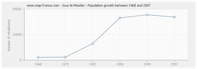 Population Jouy-le-Moutier
