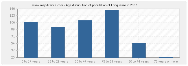 Age distribution of population of Longuesse in 2007