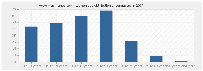 Women age distribution of Longuesse in 2007