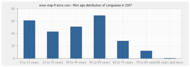Men age distribution of Longuesse in 2007
