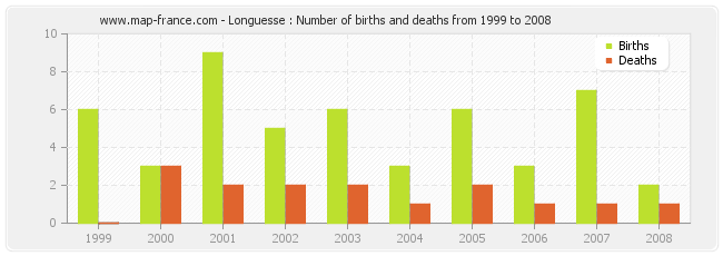 Longuesse : Number of births and deaths from 1999 to 2008