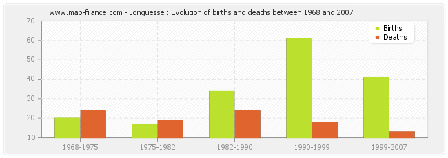 Longuesse : Evolution of births and deaths between 1968 and 2007