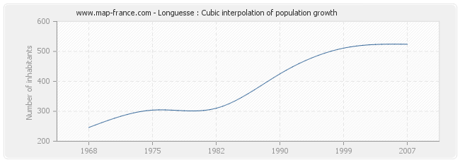 Longuesse : Cubic interpolation of population growth