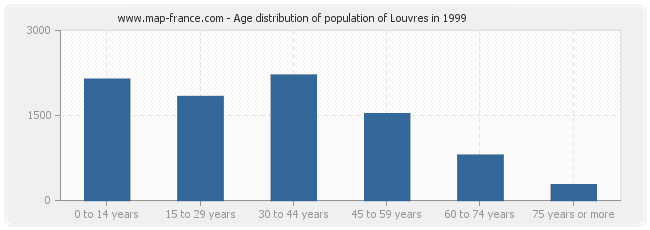 Age distribution of population of Louvres in 1999