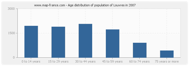 Age distribution of population of Louvres in 2007