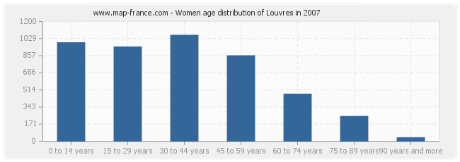 Women age distribution of Louvres in 2007
