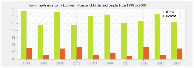 Louvres : Number of births and deaths from 1999 to 2008