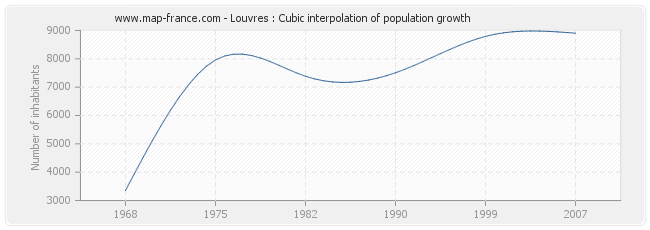Louvres : Cubic interpolation of population growth