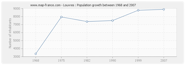 Population Louvres
