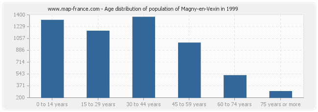 Age distribution of population of Magny-en-Vexin in 1999