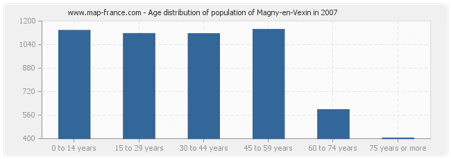 Age distribution of population of Magny-en-Vexin in 2007